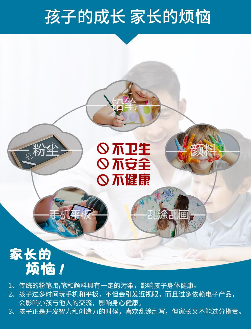 孩子的成长、家长的烦恼:1、传统的粉笔,铅笔和颜料具有一定的污染,影响孩子的身体健康。2、孩子过多时间玩手机和平板,不但会引发近视眼,而且过多依赖电子产品,会影响小孩与他人的交流,影响身心健康。3、孩子正是开发智力和创造力的时候,喜欢乱涂乱写,但家长又不能过分指责。